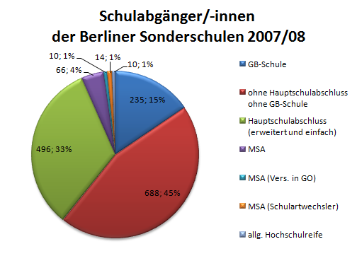 Grafik: Abschlüsse von Schüler/-innen an Berliner Sonderschulen eigene Berechnung auf Grundlage von Daten von SenBildWiss I E 2.03 siehe Tabelle unten